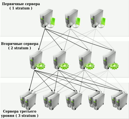Синхронизация времени через Интернет в Ubuntu